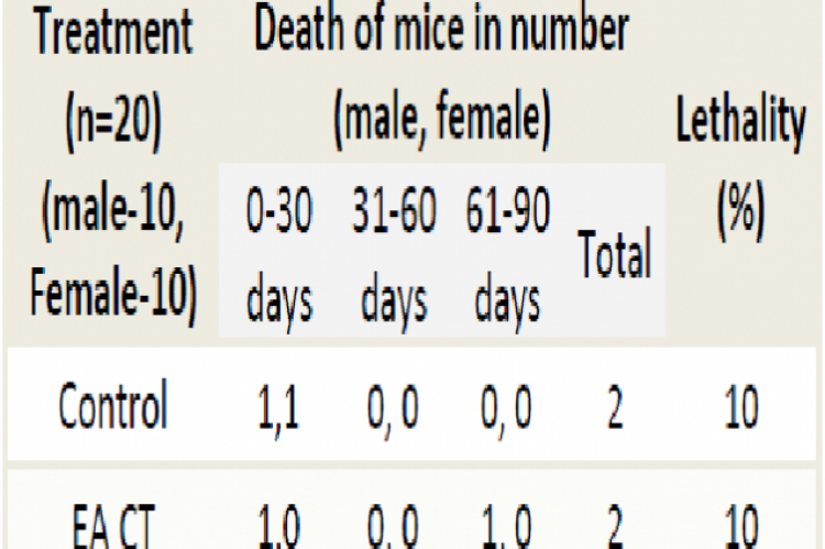 Mortality in chronic toxicity study with ethyl acetate fraction of Caralluma tuberculata in mice