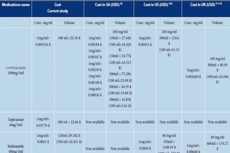 The cost comparison of anti-epileptics pediatrics formulations.