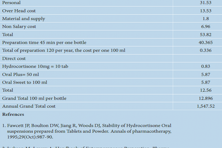 Cost of hydrocortisone 1 mg/mL (USD).