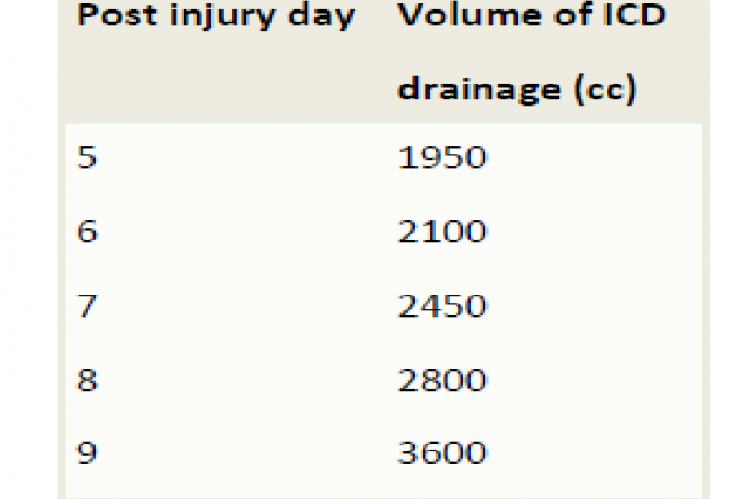 Volume of fluid drained by intercostal tube (ICD) drainage from day 5 to 9