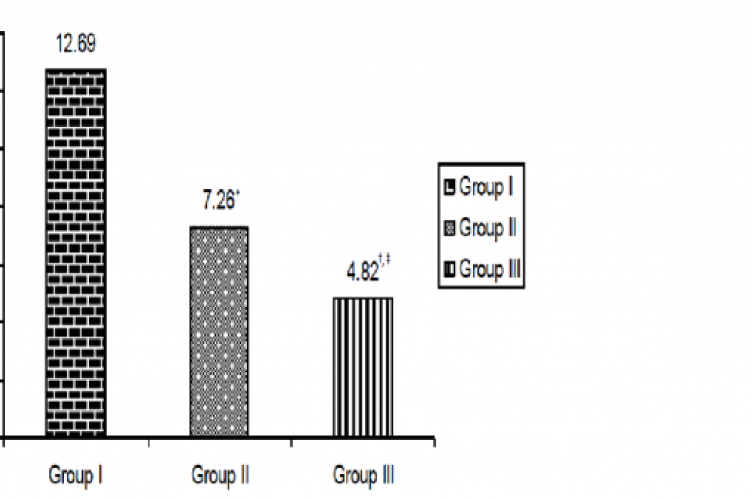 Distribution of folic acid in the study subjects (n=60)