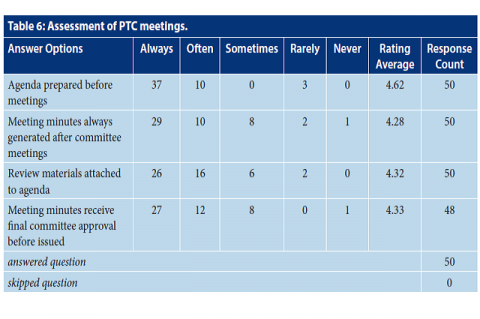 Assessment of PTC meetings.