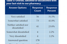 Overall, satisfied or dissatisfied with your last visit to our pharmacy