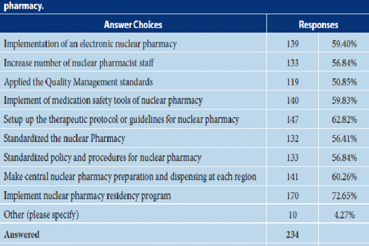 The recommendations/suggestions for facilitating the implementation of nuclear pharmacy.