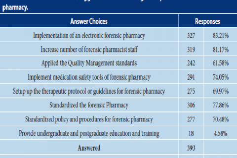 The recommendations/suggestions for facilitating the implementation of Forensic pharmacy